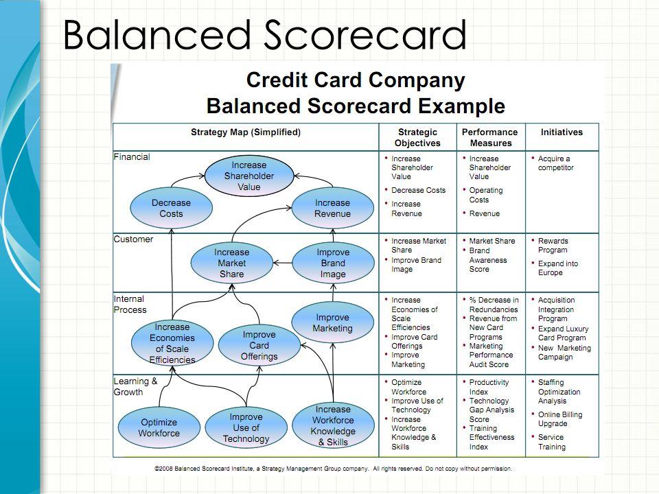 54 Balanced Scorecard
