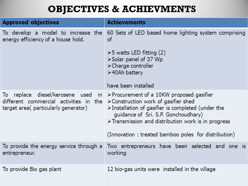 OBJECTIVES & ACHIEVMENTS Approved objectivesAchievements To develop a model to increase the energy efficiency of a house hold.