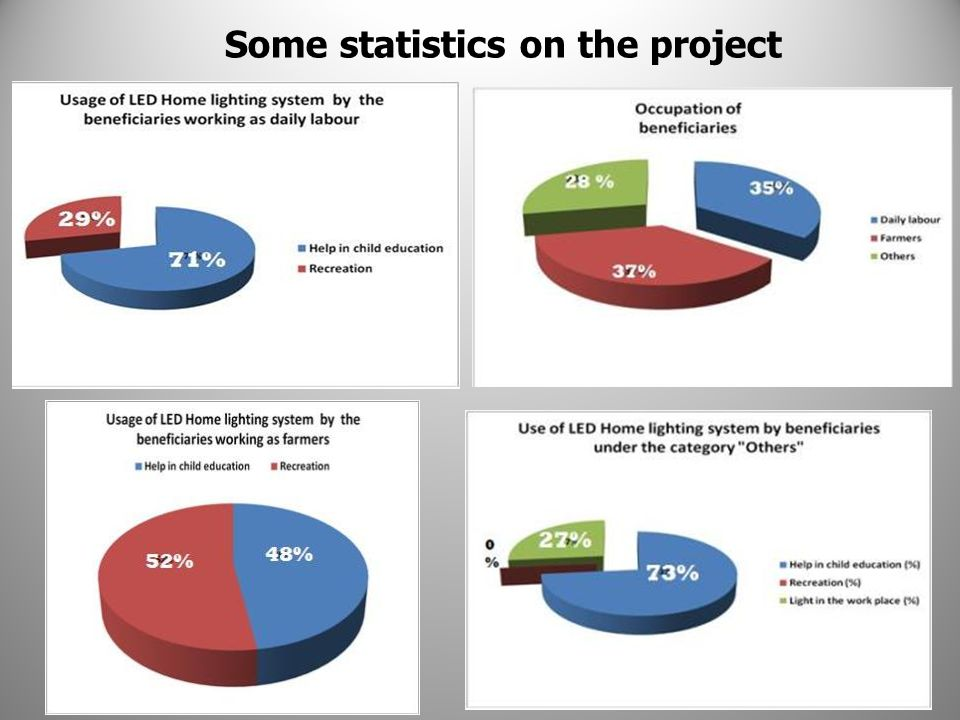 Some statistics on the project