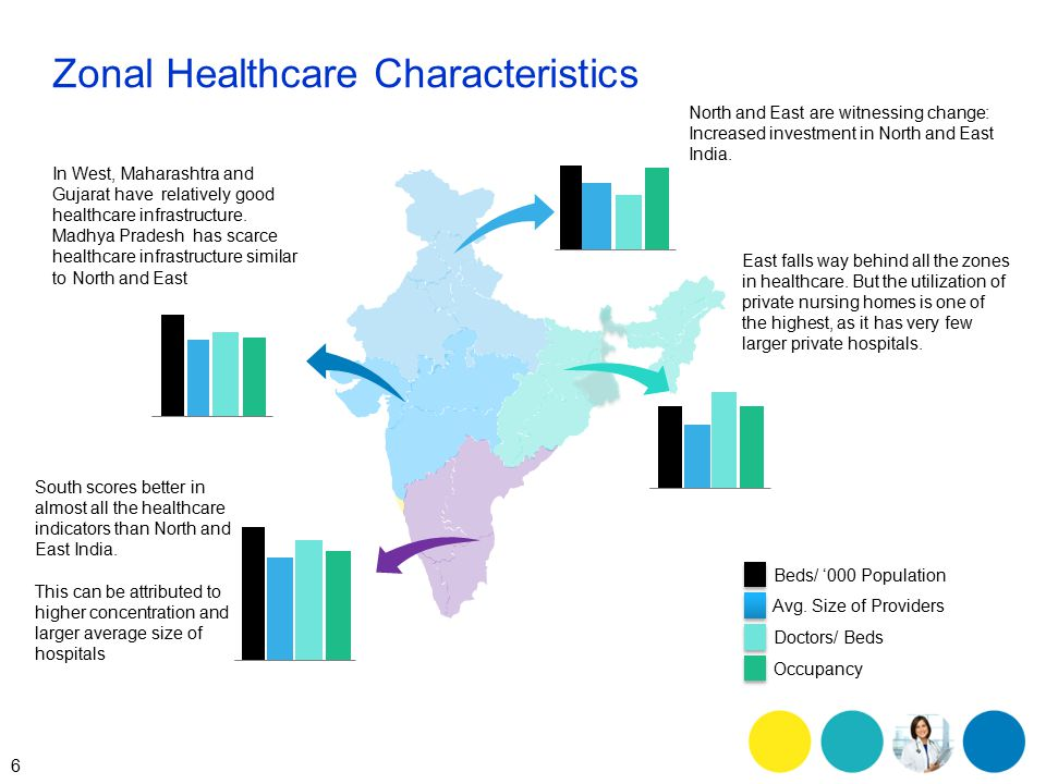 7 Private Sector Takes The Lead Public-Private Share of Hospitalization Rural Urban 1986-87 Rural Urban 2004 Source: NSSO 60 th Round Round Morbidity and Healthcare Survey Rural Urban 1995-96 Non- Hospitalization Treatment Expected Trend 2014 ~80% use the private sector for outpatient curative services as a first line of treatment in both urban and rural areas ~ 60% of the population today prefer to undergo hospitalization at private hospitals
