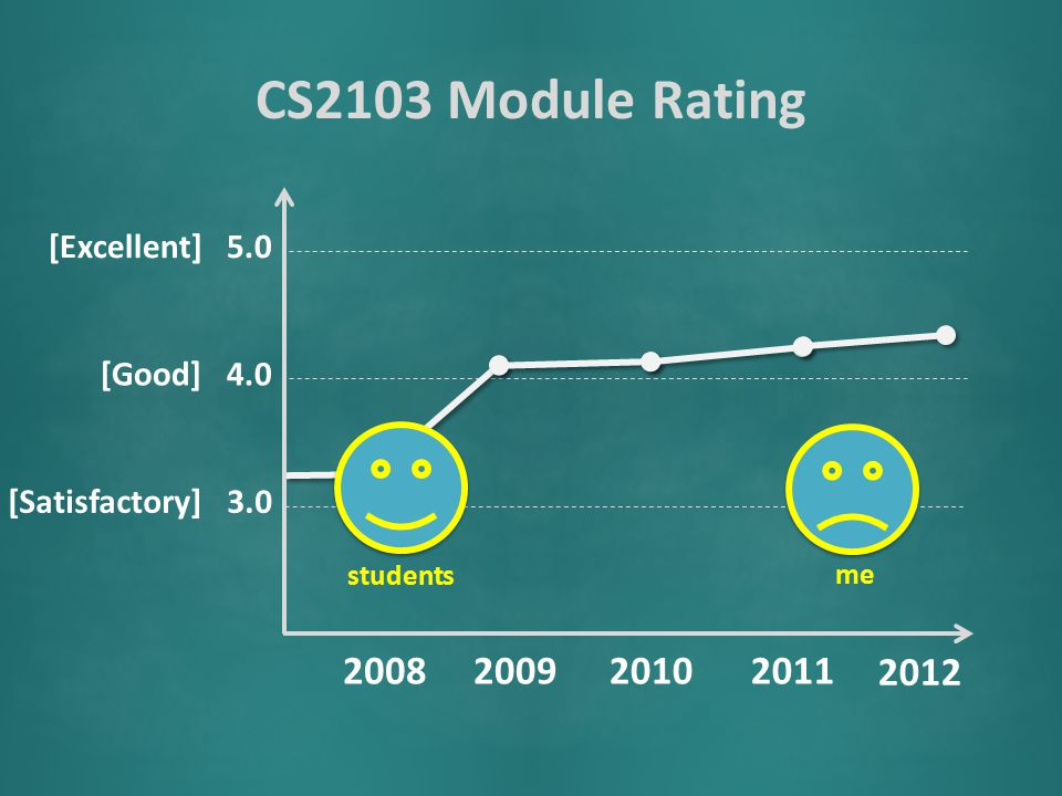 CS2103 Module Rating [Satisfactory] 3.0 [Good] 4.0 [Excellent] 5.0 2008200920102011 students me 2012