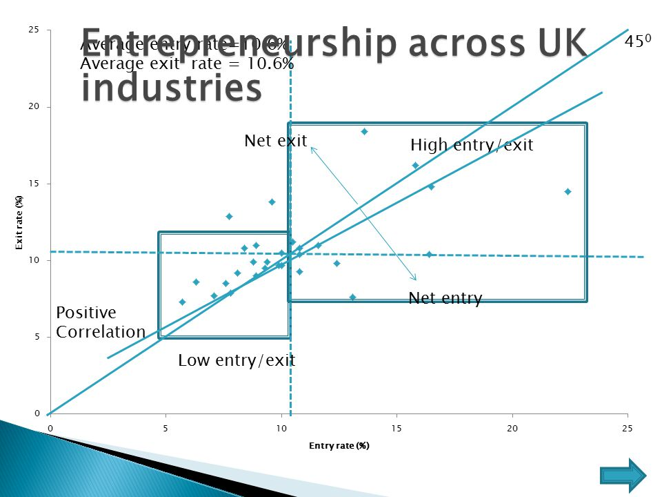 Average entry rate=10.6% Average exit rate = 10.6% High entry/exit Low entry/exit Net exit Net entry 45 0 Positive Correlation Entrepreneurship across