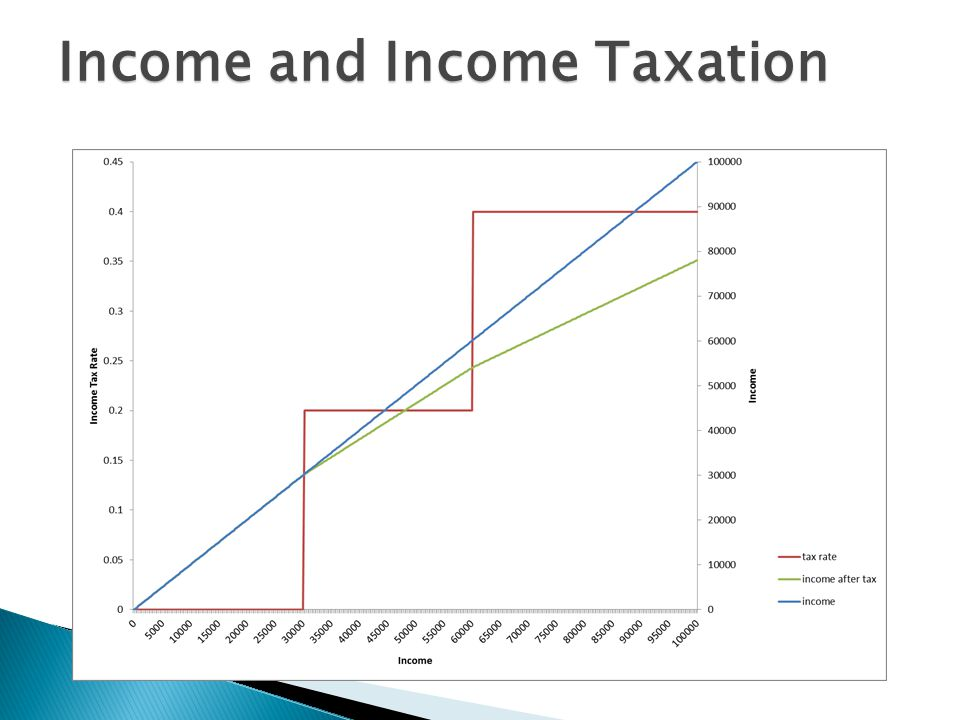 Income and Income Taxation