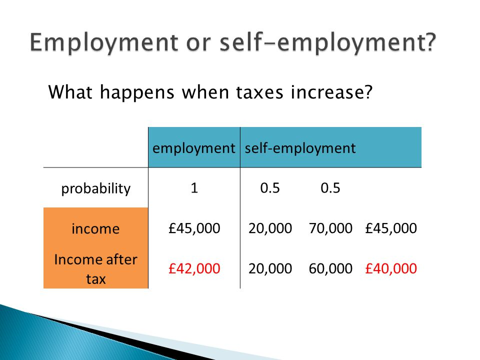 employmentself-employment probability10.5 income£45,00020,00070,000£45,000 Income after tax £42,00020,00060,000£40,000 What happens when taxes increas