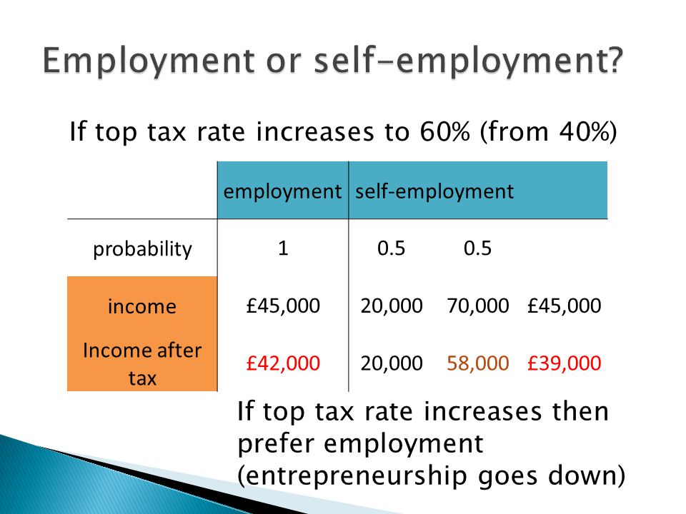 employmentself-employment probability10.5 income£45,00020,00070,000£45,000 Income after tax £42,00020,00058,000£39,000 If top tax rate increases to 60