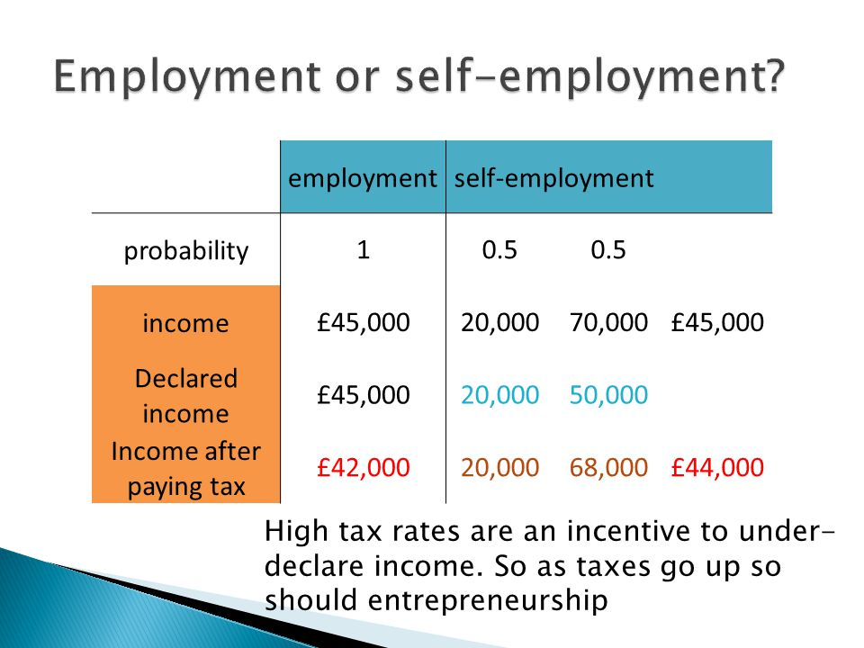 employmentself-employment probability10.5 income£45,00020,00070,000£45,000 Declared income £45,00020,00050,000 Income after paying tax £42,00020,00068,000£44,000 High tax rates are an incentive to under- declare income.
