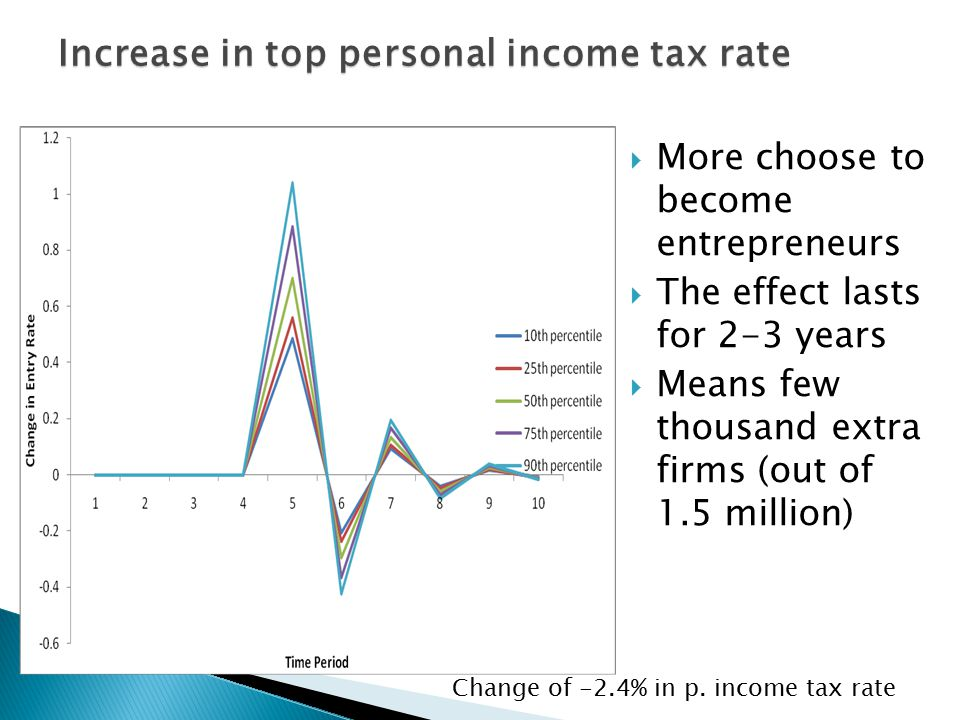 Increase in top personal income tax rate Change of -2.4% in p. income tax rate  More choose to become entrepreneurs  The effect lasts for 2-3 years