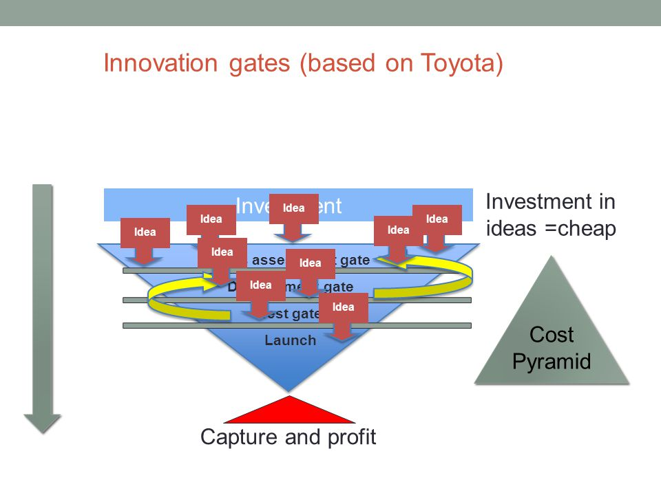 Investment Ideas assessment gate Development gate Test gate Launch Innovation gates (based on Toyota) Capture and profit Idea Cost Pyramid Investment in ideas =cheap