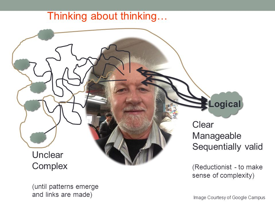 Image Courtesy of Google Campus Logical Clear Manageable Sequentially valid (Reductionist - to make sense of complexity) Unclear Complex (until patterns emerge and links are made) Thinking about thinking…
