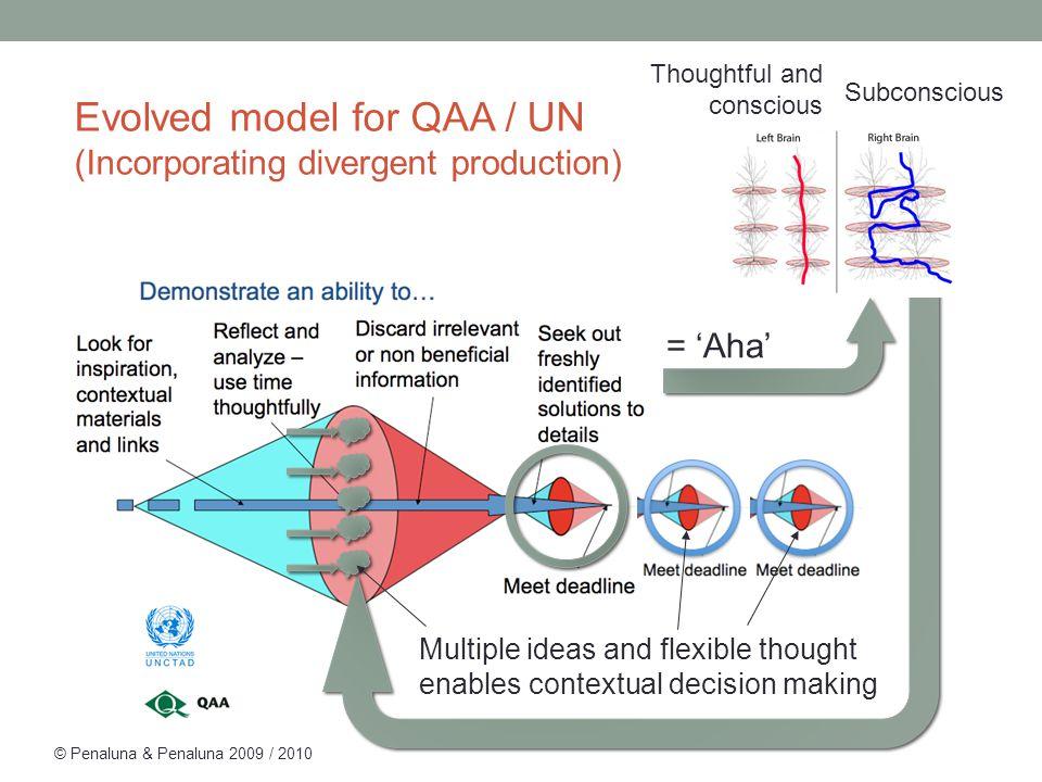 = 'Aha' © Penaluna & Penaluna 2009 / 2010 Multiple ideas and flexible thought enables contextual decision making Evolved model for QAA / UN (Incorpora