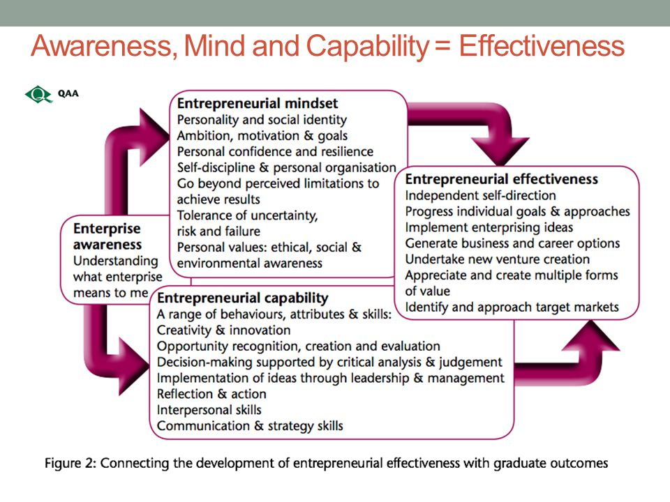 Awareness, Mind and Capability = Effectiveness