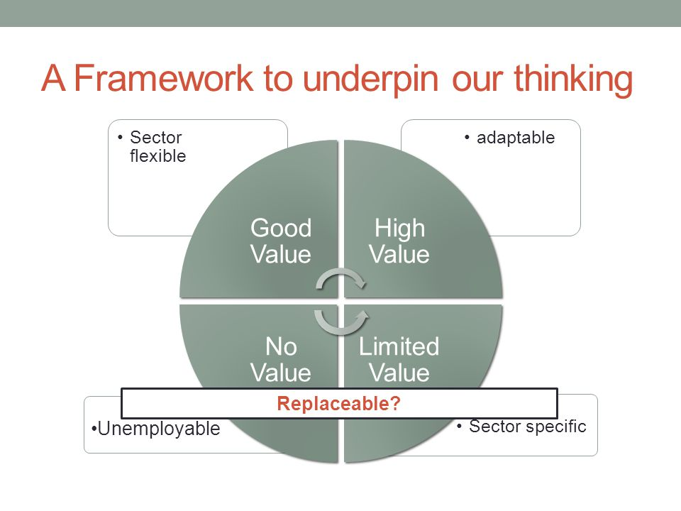 A Framework to underpin our thinking Sector specific Unemployable adaptableSector flexible Good Value High Value Limited Value No Value Replaceable