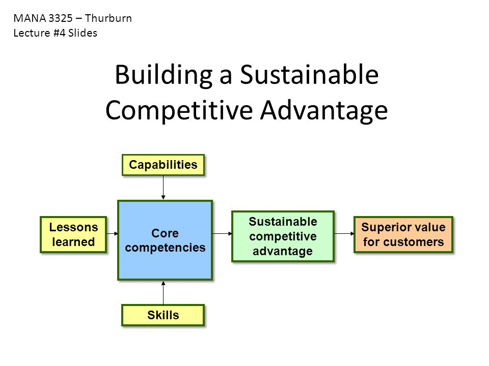 MANA 3325 – Thurburn Lecture #4 Slides Building a Sustainable Competitive Advantage Superior value for customers Sustainable competitive advantage Cap