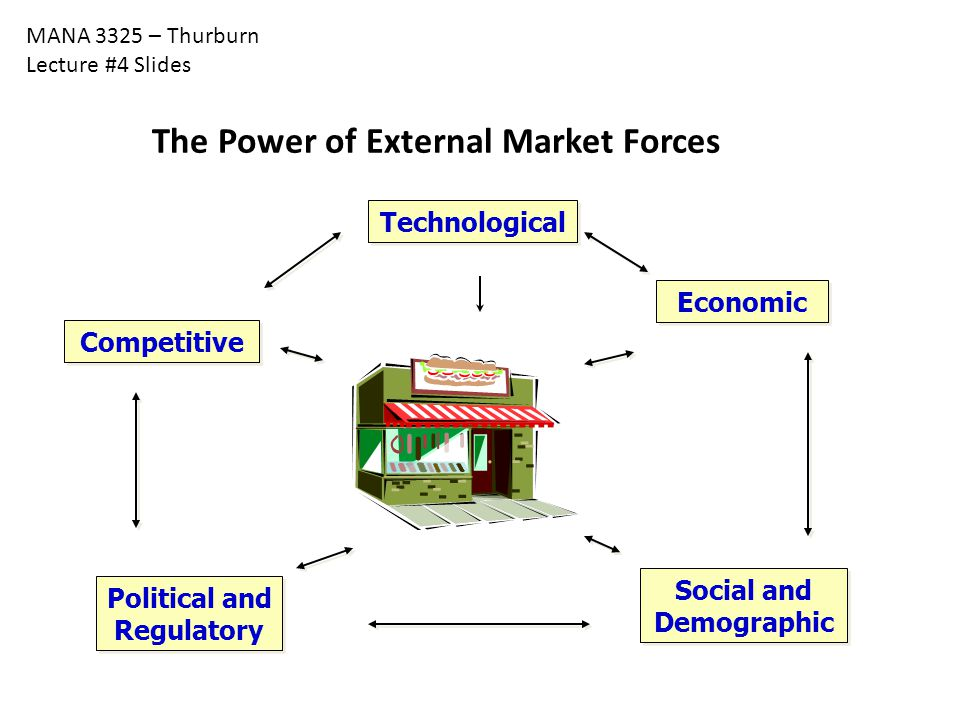 MANA 3325 – Thurburn Lecture #4 Slides The Power of External Market Forces Competitive Economic Political and Regulatory Technological Social and Demo