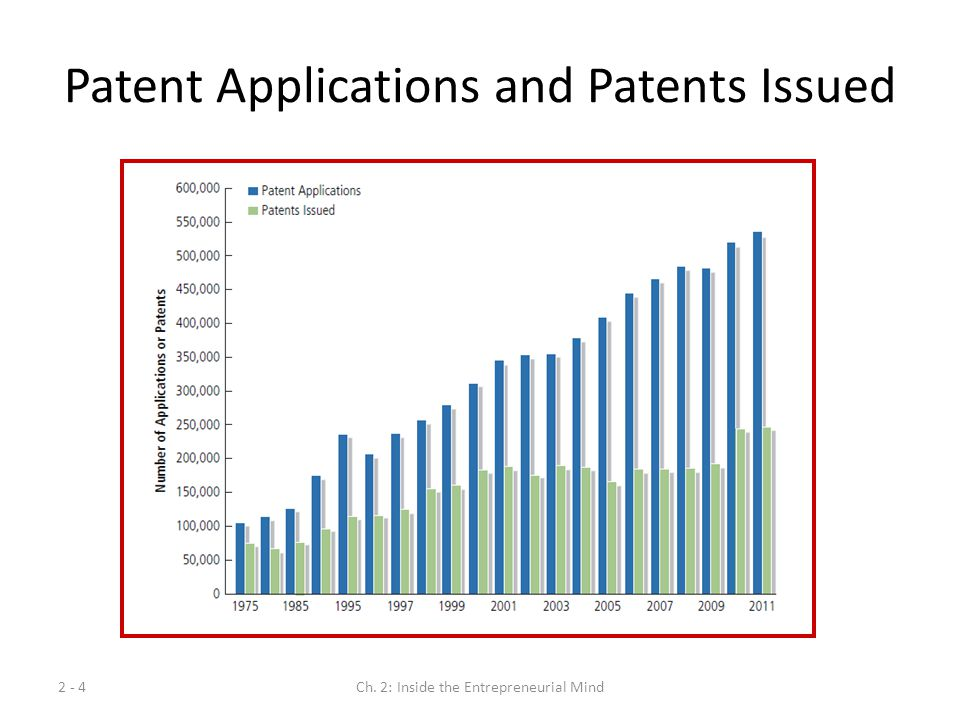 2 - 4Ch. 2: Inside the Entrepreneurial Mind Patent Applications and Patents Issued