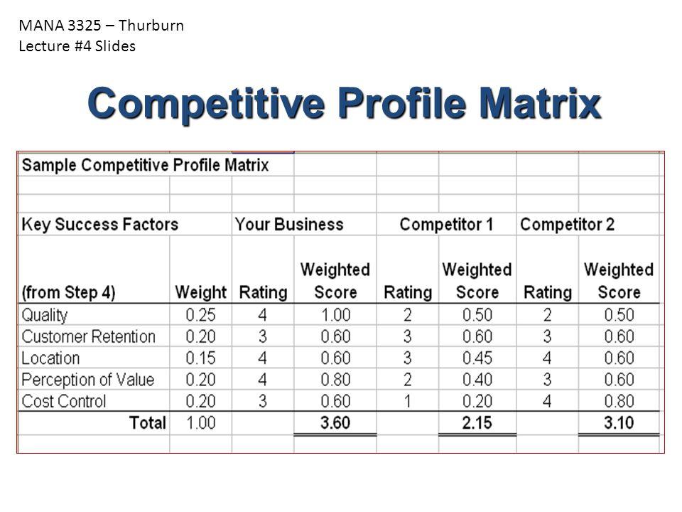 MANA 3325 – Thurburn Lecture #4 Slides Competitive Profile Matrix