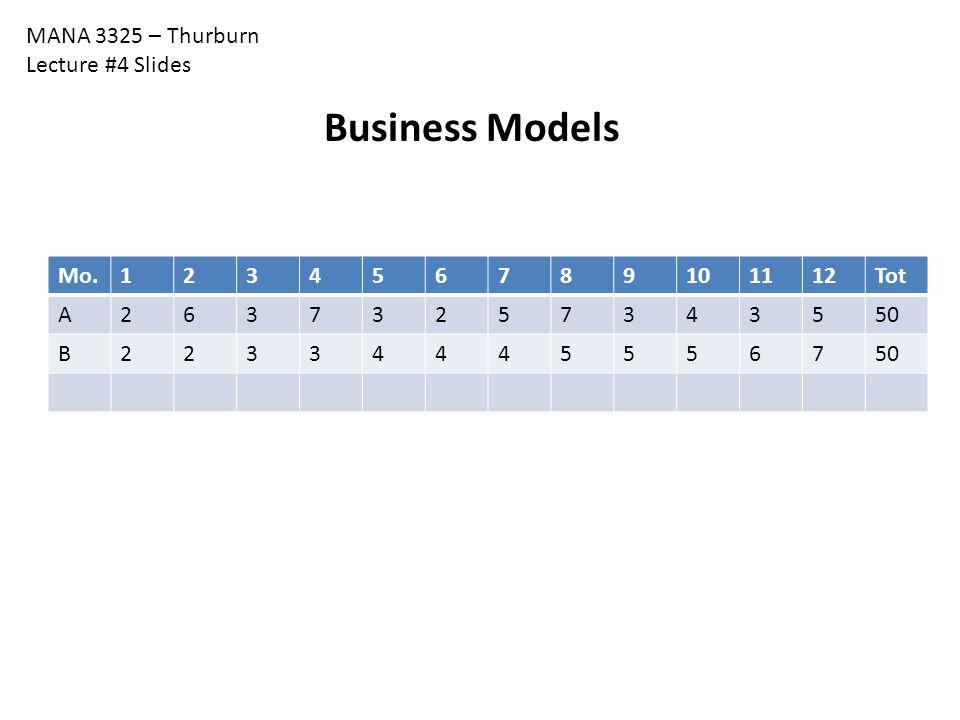 MANA 3325 – Thurburn Lecture #4 Slides Business Models Mo.123456789101112Tot A26373257343550 B223344455567