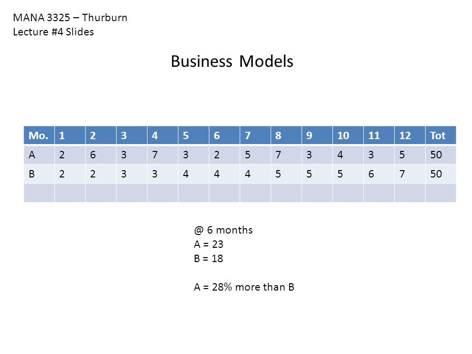 MANA 3325 – Thurburn Lecture #4 Slides Business Models Mo.123456789101112Tot A26373257343550 B223344455567 @ 6 months A = 23 B = 18 A = 28% more than