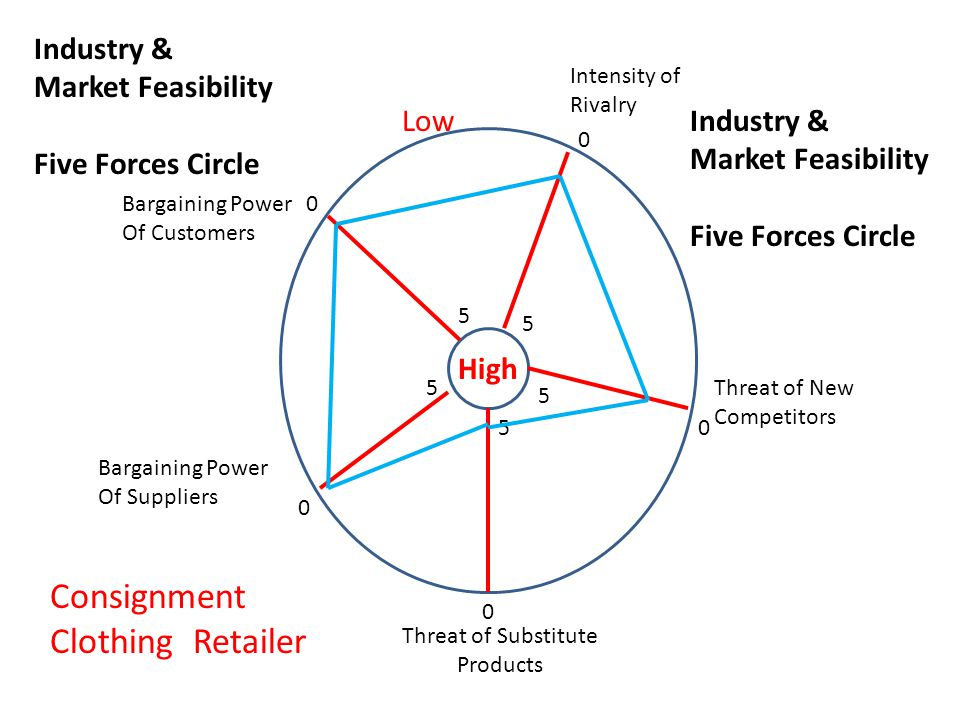 Bargaining Power Of Customers Bargaining Power Of Suppliers Intensity of Rivalry Threat of New Competitors Threat of Substitute Products Low High 0 0