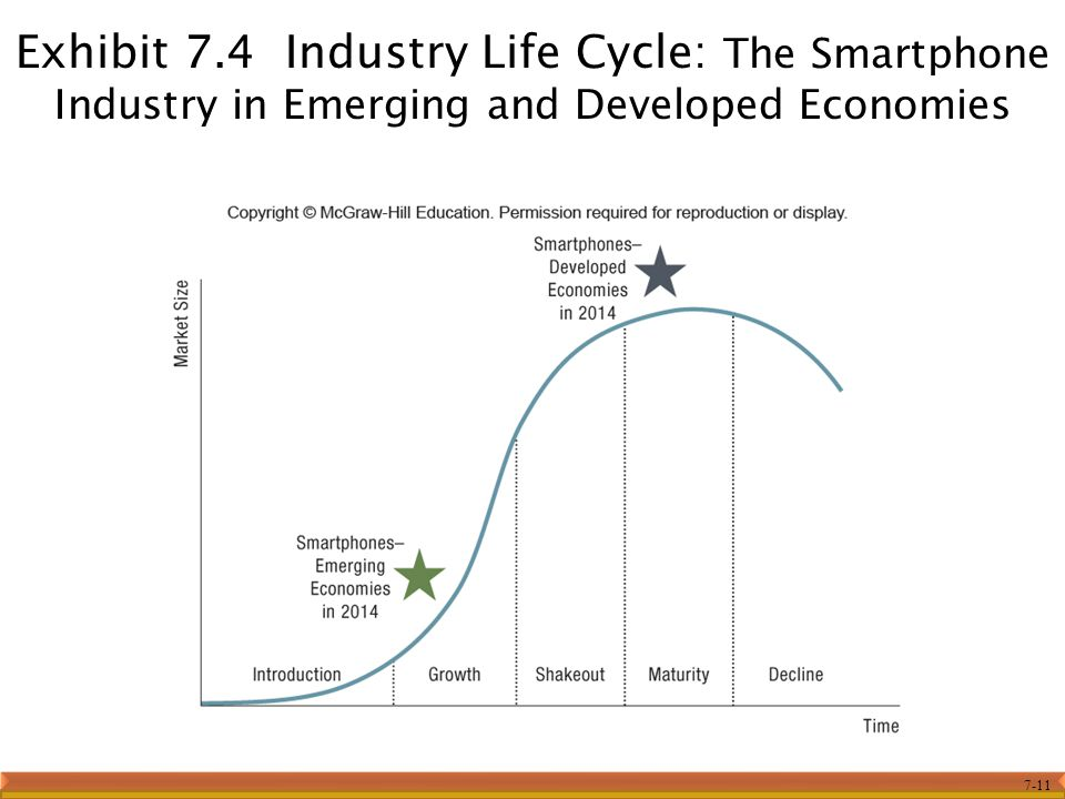 7-11 Exhibit 7.4 Industry Life Cycle: The Smartphone Industry in Emerging and Developed Economies