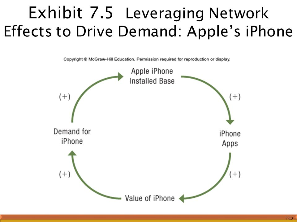 7-13 Exhibit 7.5 Leveraging Network Effects to Drive Demand: Apple's iPhone