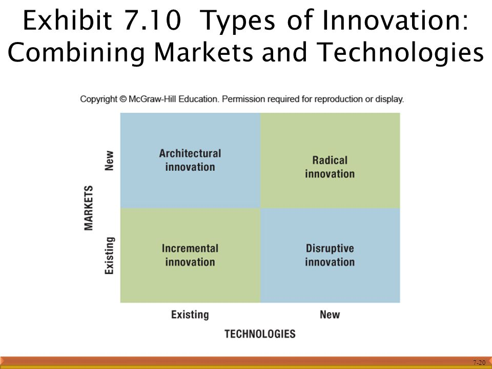 7-20 Exhibit 7.10 Types of Innovation: Combining Markets and Technologies