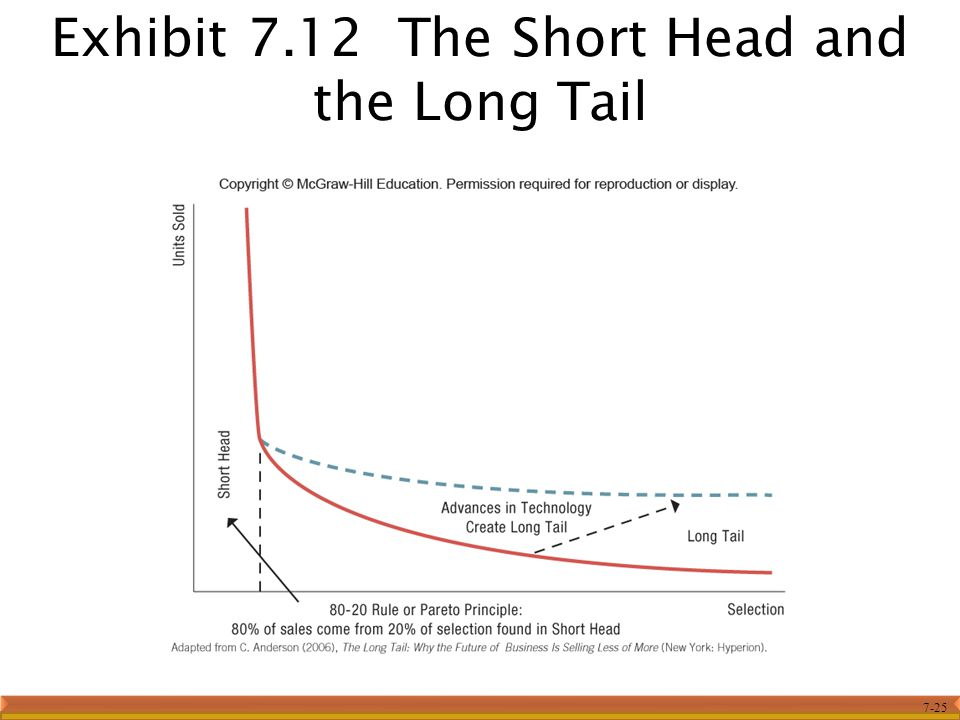 7-25 Exhibit 7.12 The Short Head and the Long Tail