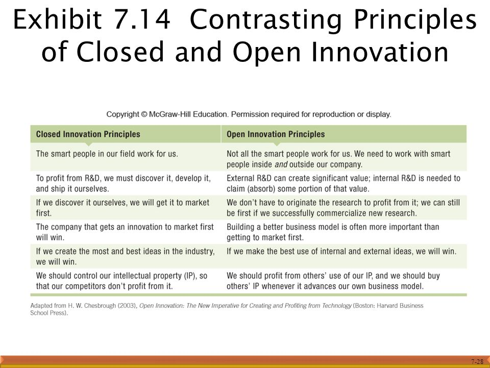 7-28 Exhibit 7.14 Contrasting Principles of Closed and Open Innovation