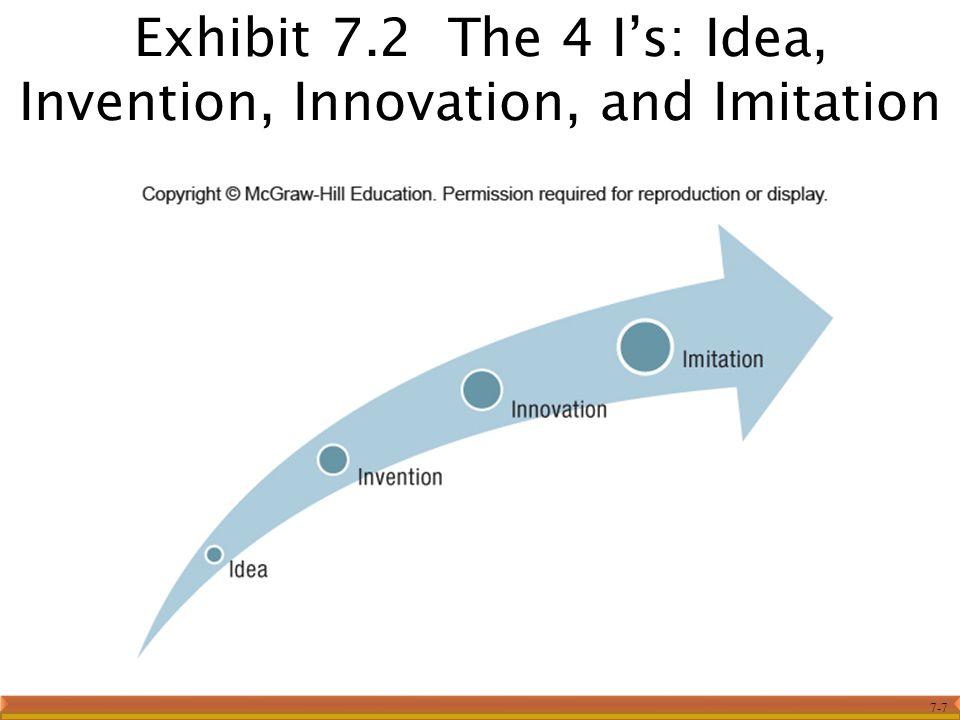 7-7 Exhibit 7.2 The 4 I's: Idea, Invention, Innovation, and Imitation