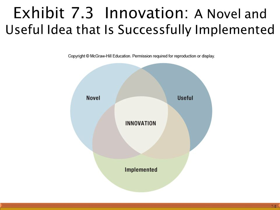 7-8 Exhibit 7.3 Innovation: A Novel and Useful Idea that Is Successfully Implemented