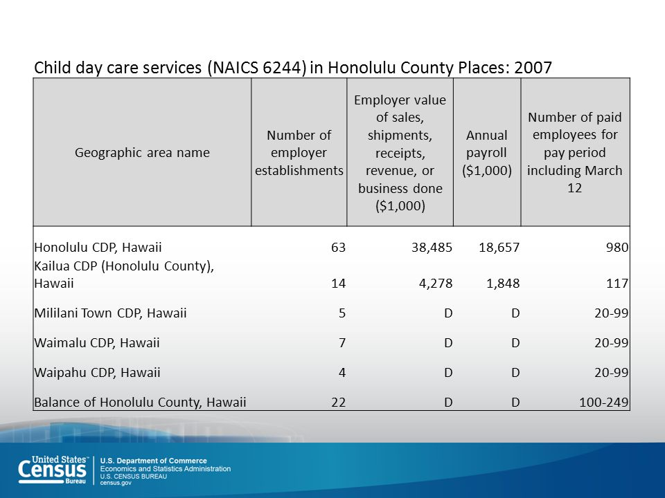 Child day care services (NAICS 6244) in Honolulu County Places: 2007 Geographic area name Number of employer establishments Employer value of sales, shipments, receipts, revenue, or business done ($1,000) Annual payroll ($1,000) Number of paid employees for pay period including March 12 Honolulu CDP, Hawaii6338,48518,657980 Kailua CDP (Honolulu County), Hawaii144,2781,848117 Mililani Town CDP, Hawaii5DD20-99 Waimalu CDP, Hawaii7DD20-99 Waipahu CDP, Hawaii4DD20-99 Balance of Honolulu County, Hawaii22DD100-249