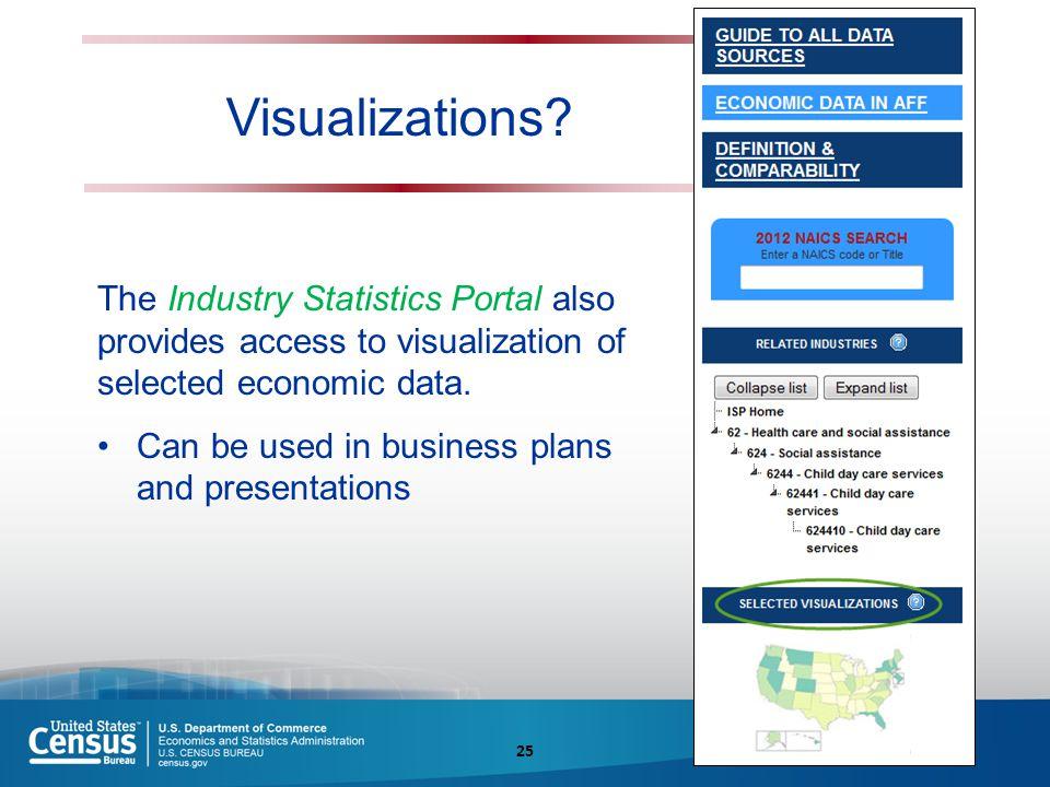 Visualizations.