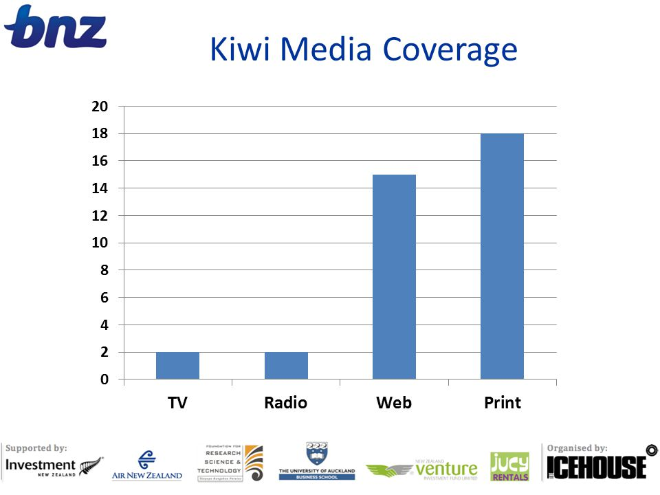 Kiwi Media Coverage