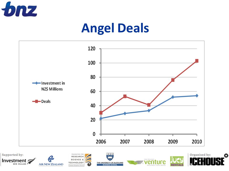 Angel Deals