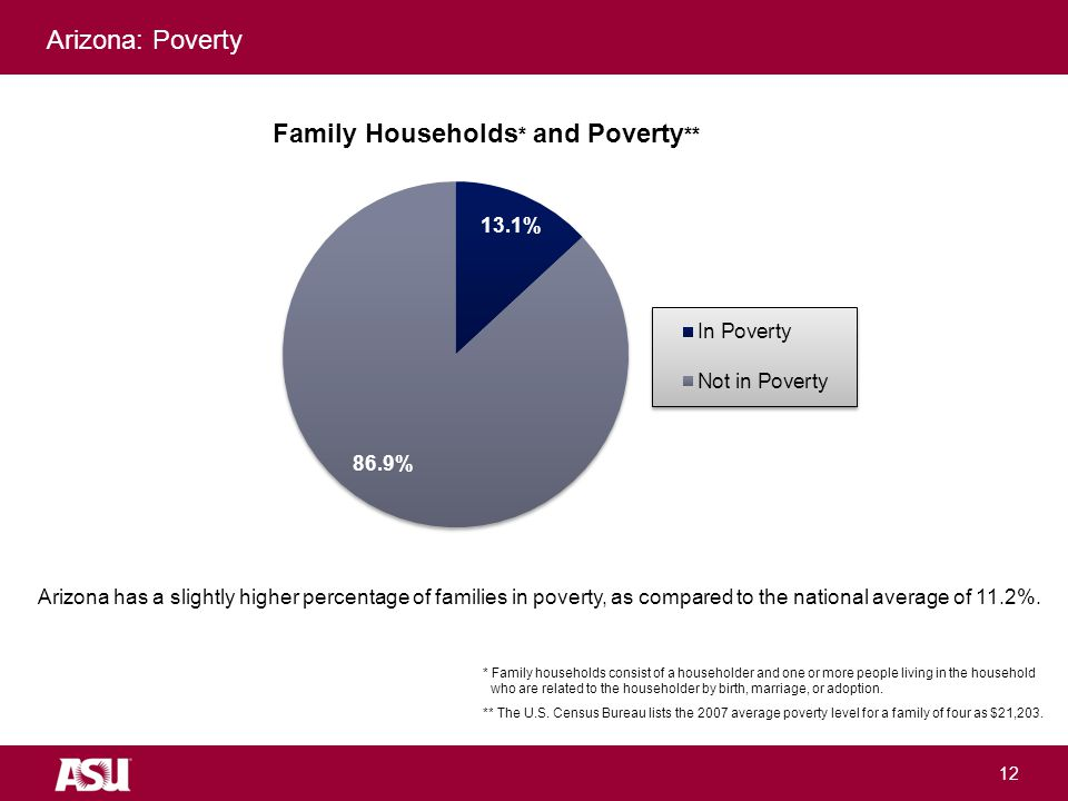 University as Entrepreneur 12 Arizona: Poverty * Family households consist of a householder and one or more people living in the household who are related to the householder by birth, marriage, or adoption.