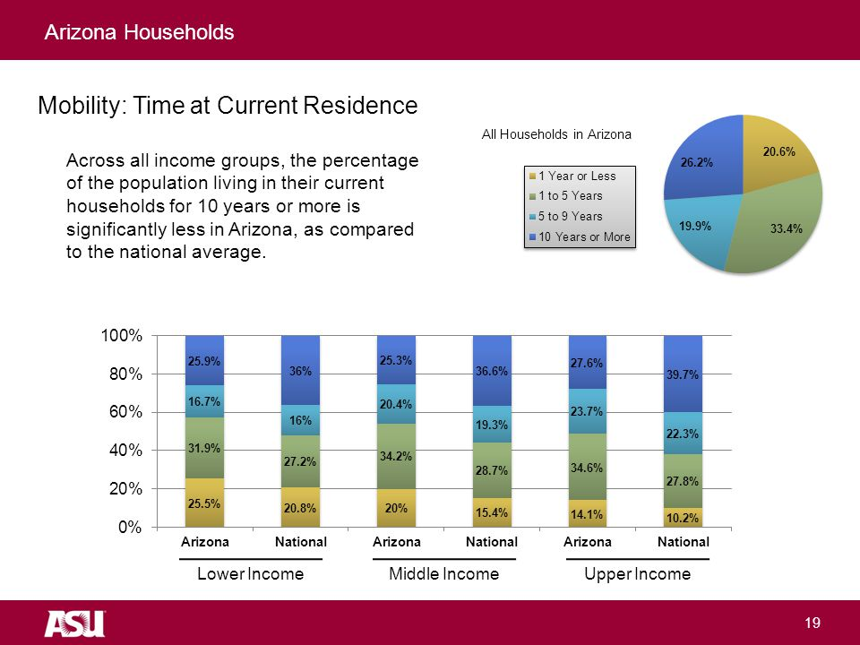 University as Entrepreneur All Households in Arizona 19 Arizona Households Mobility: Time at Current Residence Upper Income Across all income groups, the percentage of the population living in their current households for 10 years or more is significantly less in Arizona, as compared to the national average.