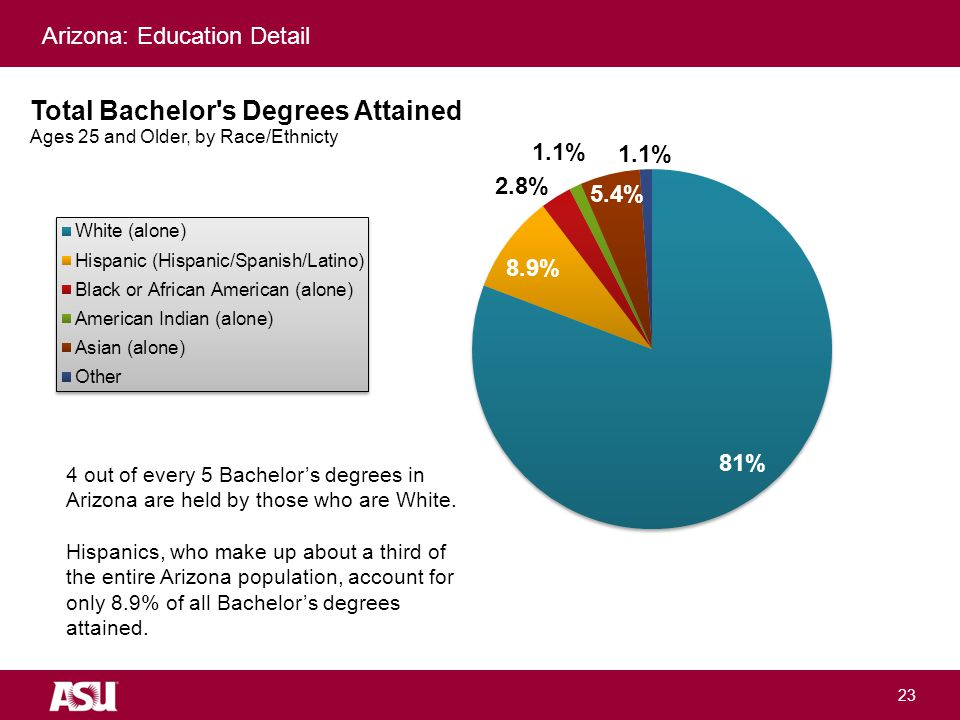 University as Entrepreneur 23 4 out of every 5 Bachelor's degrees in Arizona are held by those who are White.