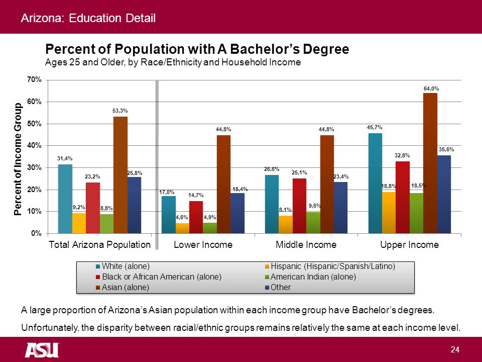 University as Entrepreneur 24 A large proportion of Arizona's Asian population within each income group have Bachelor's degrees.