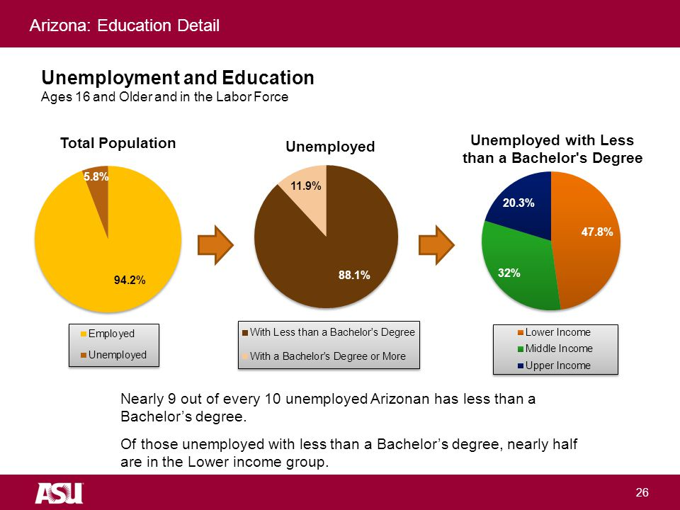 University as Entrepreneur Unemployment and Education Ages 16 and Older and in the Labor Force 26 Nearly 9 out of every 10 unemployed Arizonan has less than a Bachelor's degree.