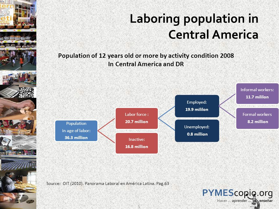 Laboring population in Central America Population in age of labor: 36.3 million Labor force : 20.7 million Employed: 19.9 mililon Informal workers: 11.7 mililon Formal workers 8.2 million Unemployed: 0.8 million Inactive: 16.8 million Source: OIT (2010).