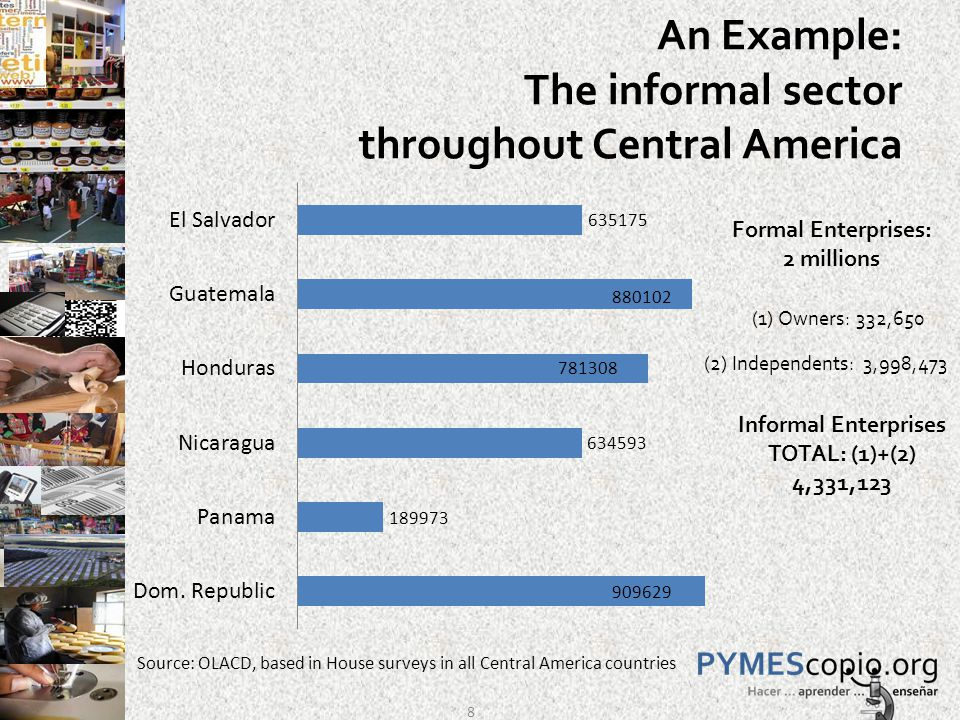 An Example: The informal sector throughout Central America (1) Owners: 332,650 (2) Independents: 3,998,473 Informal Enterprises TOTAL: (1)+(2) 4,331,123 Formal Enterprises: 2 millions Source: OLACD, based in House surveys in all Central America countries 8