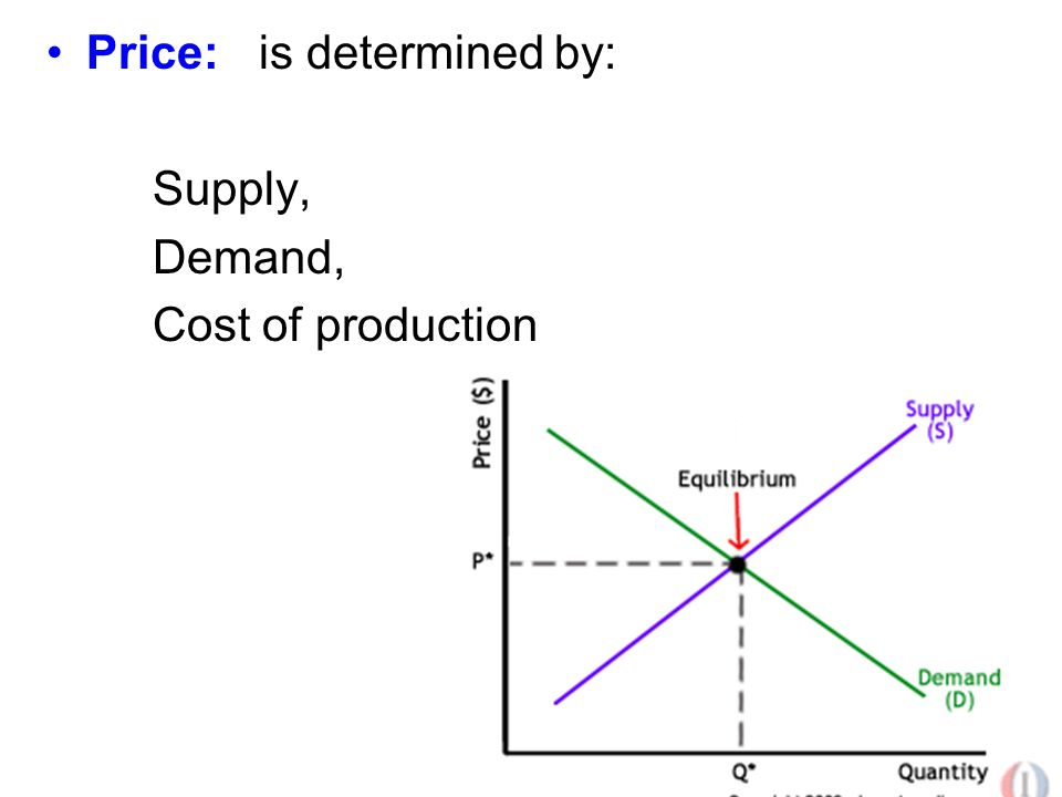 Price:is determined by: Supply, Demand, Cost of production