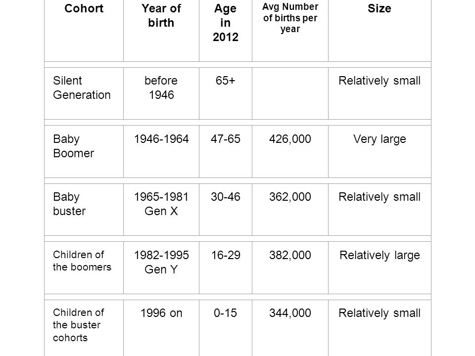 CohortYear of birth Age in 2012 Avg Number of births per year Size Silent Generation before 1946 65+ Relatively small Baby Boomer 1946-196447-65426,000Very large Baby buster 1965-1981 Gen X 30-46362,000Relatively small Children of the boomers 1982-1995 Gen Y 16-29382,000Relatively large Children of the buster cohorts 1996 on0-15344,000Relatively small