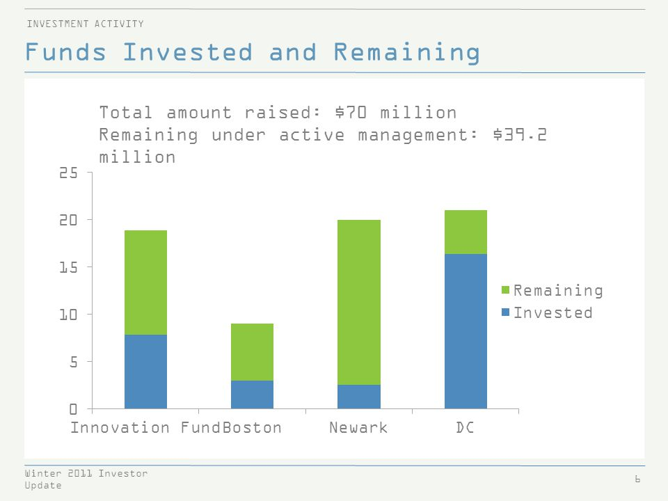 New Paradigm for Education 17 Winter 2011 Investor Update INNOVATION FUND INVESTMENTS New Paradigm for Education is a turnaround SMO based on the model of its flagship school, Detroit Edison Public Schools Academy.