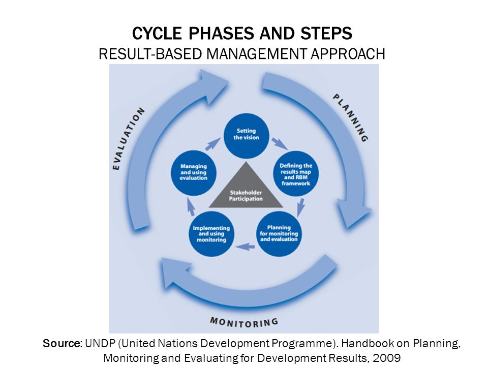 CYCLE PHASES AND STEPS RESULT-BASED MANAGEMENT APPROACH Source: UNDP (United Nations Development Programme).