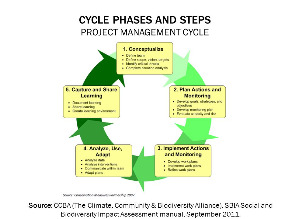CYCLE PHASES AND STEPS PROJECT MANAGEMENT CYCLE Source: CCBA (The Climate, Community & Biodiversity Alliance).