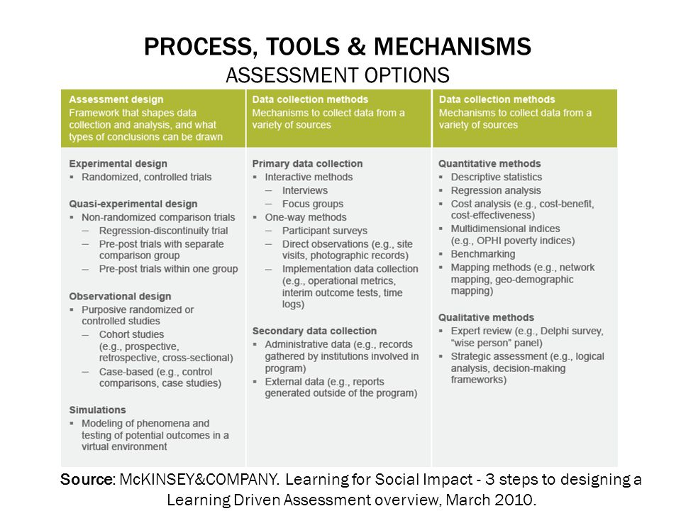 PROCESS, TOOLS & MECHANISMS ASSESSMENT OPTIONS Source: McKINSEY&COMPANY.