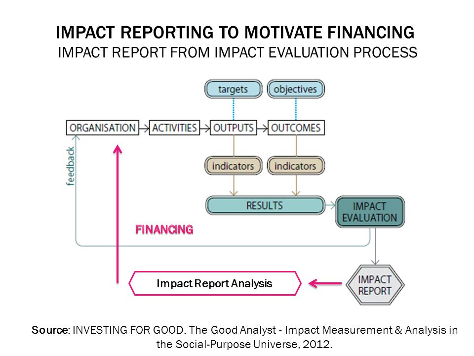 IMPACT REPORTING TO MOTIVATE FINANCING IMPACT REPORT FROM IMPACT EVALUATION PROCESS Source: INVESTING FOR GOOD.