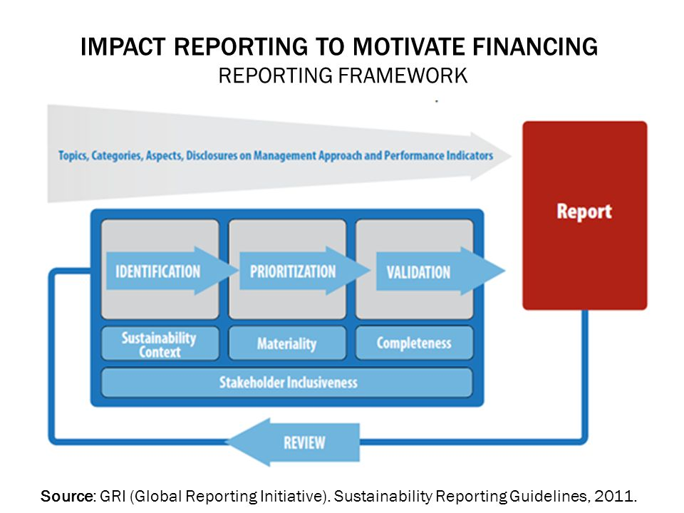IMPACT REPORTING TO MOTIVATE FINANCING REPORTING FRAMEWORK Source: GRI (Global Reporting Initiative). Sustainability Reporting Guidelines, 2011.