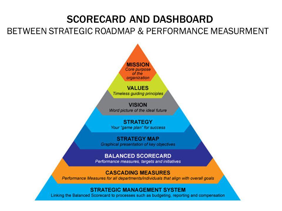 SCORECARD AND DASHBOARD BETWEEN STRATEGIC ROADMAP & PERFORMANCE MEASURMENT